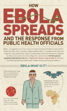 How Ebola Spreads Infographic